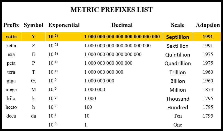 what is a mobile prefix